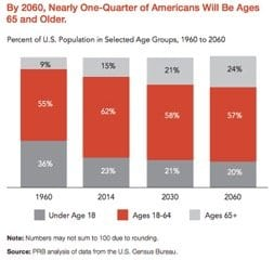 By 2060, nearly one quarter of Americans will be ages 65 or older.